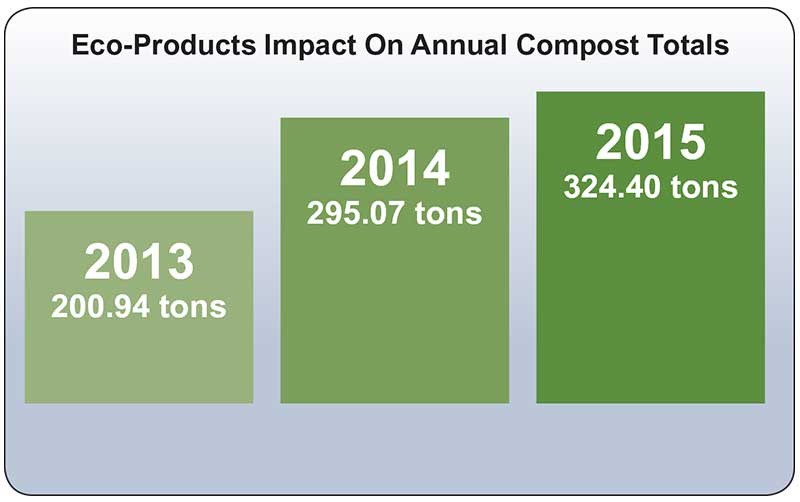 Eco Products Impact Chart