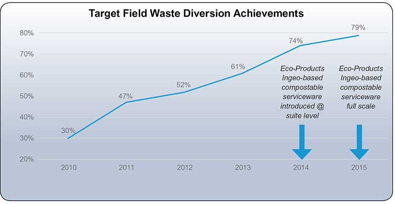 Chart Eco Products Impact on Annual Compost
