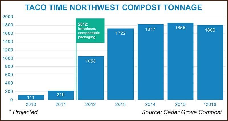 Taco Time Northwest Compost Tonnage