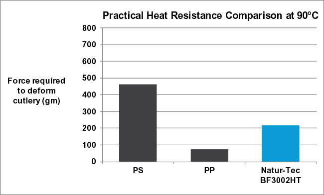 Natur-Tec Ingeo PLA High Heat Cutlery Heat Resistance Comparison