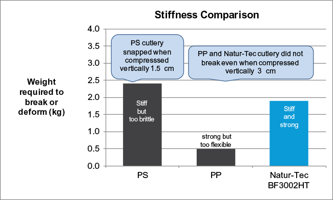 Natur-Tec Ingeo PLA High Heat Cutlery Stiffness Comparison