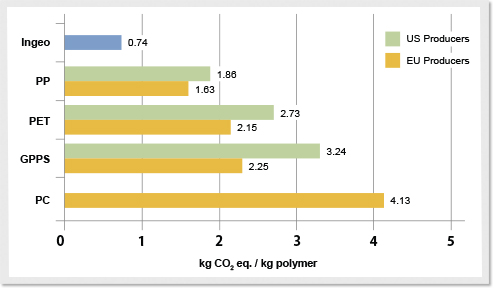Ingeo eco-profile