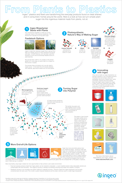How Ingeo biopolymer is made