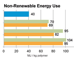 Non-Renewable Energy Graph